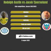 Rodolph Austin vs Jacob Tjoernelund h2h player stats