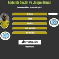 Rodolph Austin vs Jeppe Brinch h2h player stats