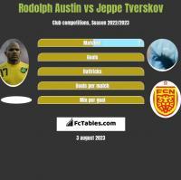 Rodolph Austin vs Jeppe Tverskov h2h player stats