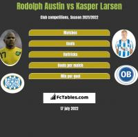 Rodolph Austin vs Kasper Larsen h2h player stats