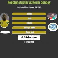 Rodolph Austin vs Kevin Conboy h2h player stats
