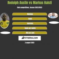 Rodolph Austin vs Markus Halsti h2h player stats