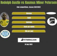 Rodolph Austin vs Rasmus Minor Petersen h2h player stats