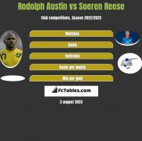 Rodolph Austin vs Soeren Reese h2h player stats