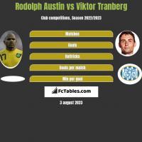Rodolph Austin vs Viktor Tranberg h2h player stats