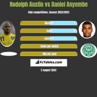 Rodolph Austin vs Daniel Anyembe h2h player stats