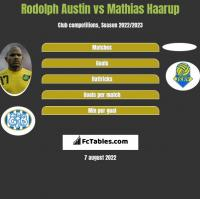 Rodolph Austin vs Mathias Haarup h2h player stats