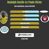 Rodolph Austin vs Paulo Victor h2h player stats