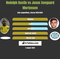 Rodolph Austin vs Jonas Soegaard Mortensen h2h player stats