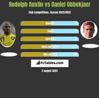 Rodolph Austin vs Daniel Obbekjaer h2h player stats