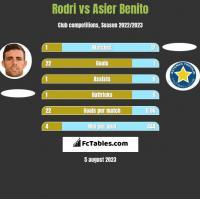 Rodri vs Asier Benito h2h player stats