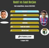 Rodri vs Saul Berjon h2h player stats