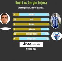 Rodri vs Sergio Tejera h2h player stats