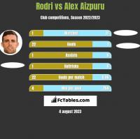 Rodri vs Alex Aizpuru h2h player stats