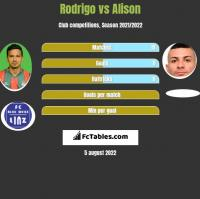 Rodrigo vs Alison h2h player stats