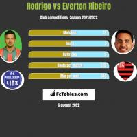 Rodrigo vs Everton Ribeiro h2h player stats