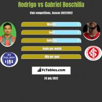 Rodrigo vs Gabriel Boschilia h2h player stats