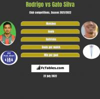 Rodrigo vs Gato Silva h2h player stats