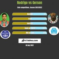 Rodrigo vs Gerson h2h player stats