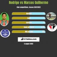 Rodrigo vs Marcos Guilherme h2h player stats