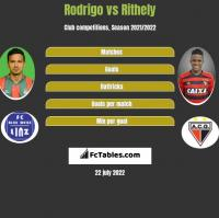 Rodrigo vs Rithely h2h player stats