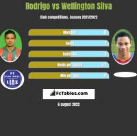 Rodrigo vs Wellington Silva h2h player stats