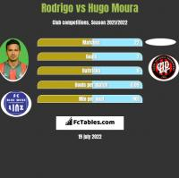 Rodrigo vs Hugo Moura h2h player stats