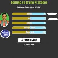 Rodrigo vs Bruno Praxedes h2h player stats