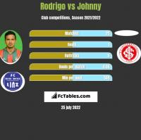 Rodrigo vs Johnny h2h player stats