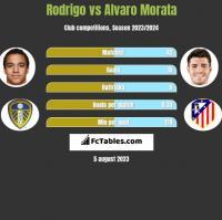 Rodrigo vs Alvaro Morata h2h player stats