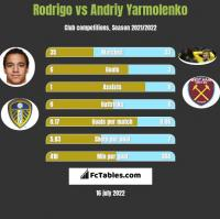 Rodrigo vs Andrij Jarmołenko h2h player stats