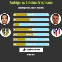Rodrigo vs Antoine Griezmann h2h player stats