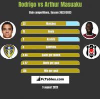 Rodrigo vs Arthur Masuaku h2h player stats
