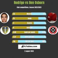 Rodrigo vs Ben Osborn h2h player stats