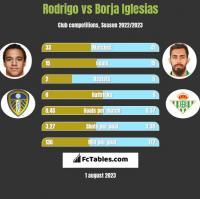 Rodrigo vs Borja Iglesias h2h player stats