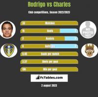 Rodrigo vs Charles h2h player stats