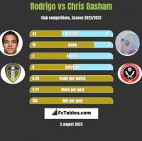 Rodrigo vs Chris Basham h2h player stats
