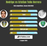 Rodrigo vs Cristian Tello Herrera h2h player stats