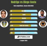 Rodrigo vs Diego Costa h2h player stats