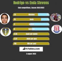 Rodrigo vs Enda Stevens h2h player stats