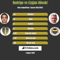 Rodrigo vs Ezgjan Alioski h2h player stats