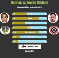 Rodrigo vs George Baldock h2h player stats