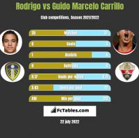 Rodrigo vs Guido Marcelo Carrillo h2h player stats