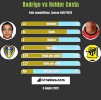 Rodrigo vs Helder Costa h2h player stats