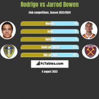 Rodrigo vs Jarrod Bowen h2h player stats