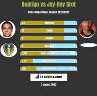 Rodrigo vs Jay-Roy Grot h2h player stats