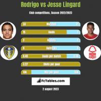 Rodrigo vs Jesse Lingard h2h player stats