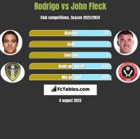 Rodrigo vs John Fleck h2h player stats