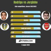 Rodrigo vs Jorginho h2h player stats