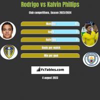 Rodrigo vs Kalvin Phillips h2h player stats